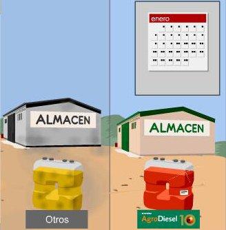 Gasodón Distribución Agrodiesel Repsol